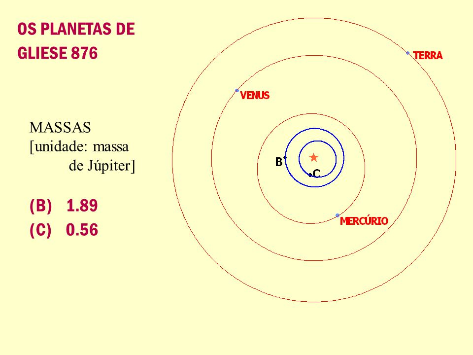 OS PLANETAS DE GLIESE 876 (B) 1.89 (C) 0.56 MASSAS [unidade: massa